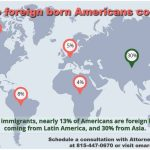 Where do America's immigrants come from?